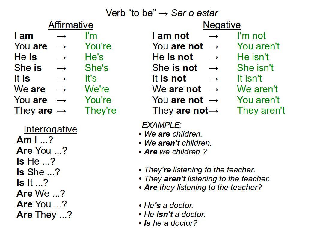 Ingles Verb Tobe
